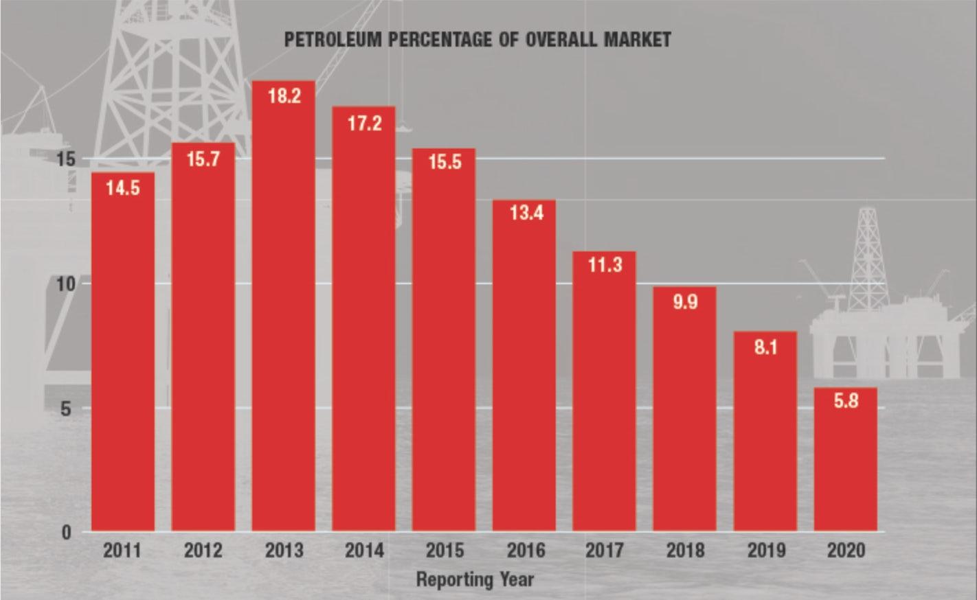 What We're Reading – Petroleum Revenues Shrink, Renewables Grow